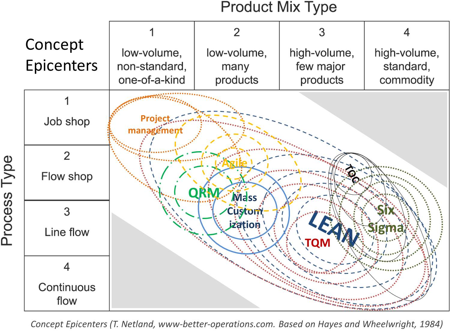 lean versus traditional production and company's It is very important to understand the conceptual differences between lean manufacturing and traditional manufacturing in order to  traditional vs lean.