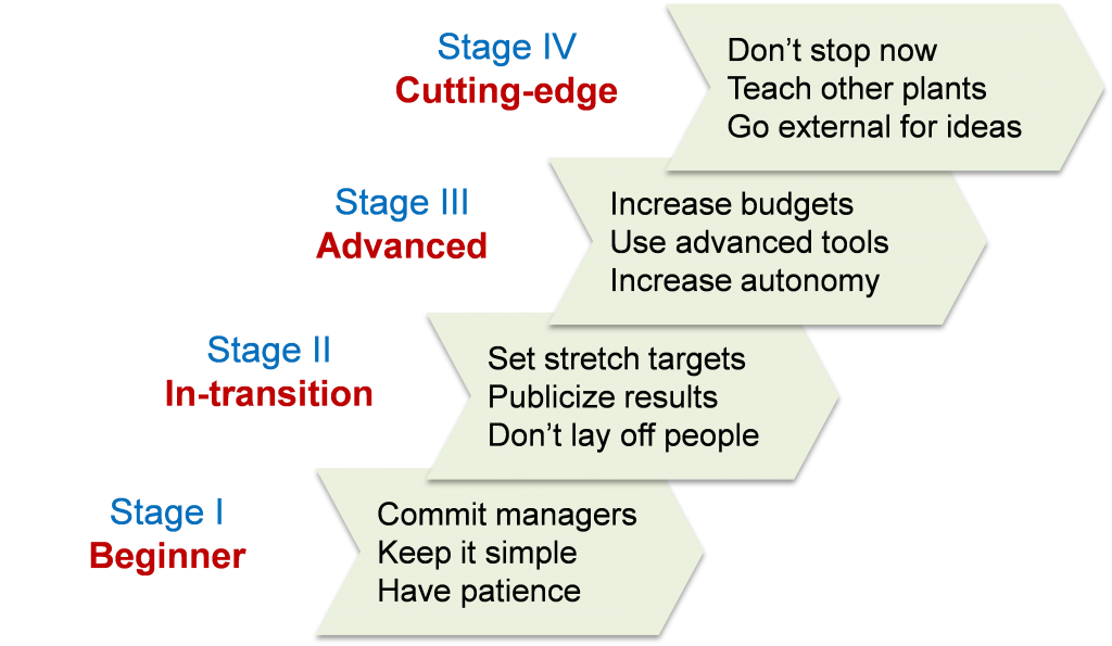 four stages of the transformational learning process The transformative learning theory was first articulated by jack mezirow of columbia university after researching factors related to the success, or lack of, of womens' reentry to community college programs in the 1970's, with the resulting conclusion that a key factor was perspective transformation.