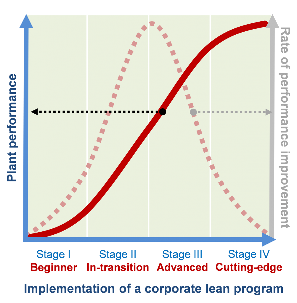 The four stages of a lean transformation - better operations
