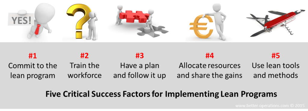 what is the most important critical success factor when implementing an it initiative What is the most important critical success factor when implementing an it initiative matilda, a and laliana, i(2012) critical success factors of project management: empirical evidence from projects supported by eu programs.